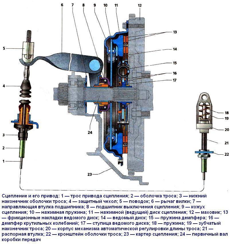 sc1 - Хрустит педаль сцепления на приоре